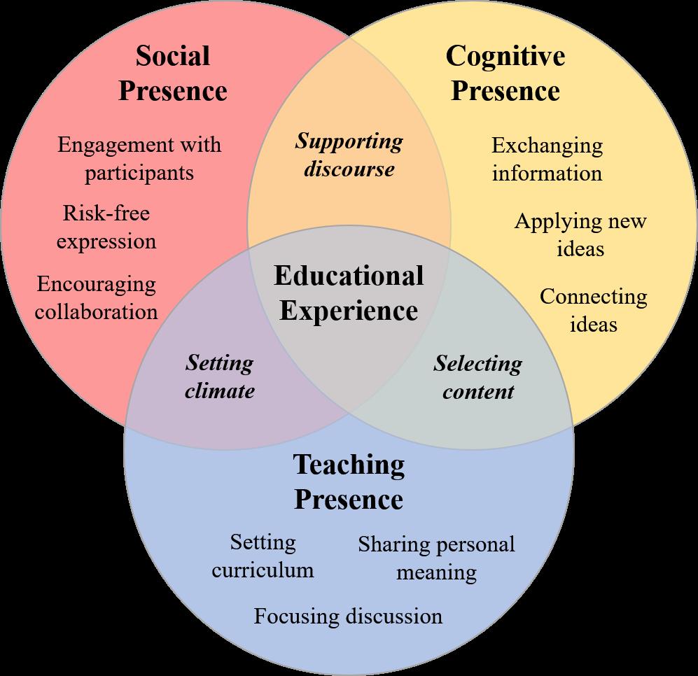 Venn diagram depicting the Community of Inquiry model